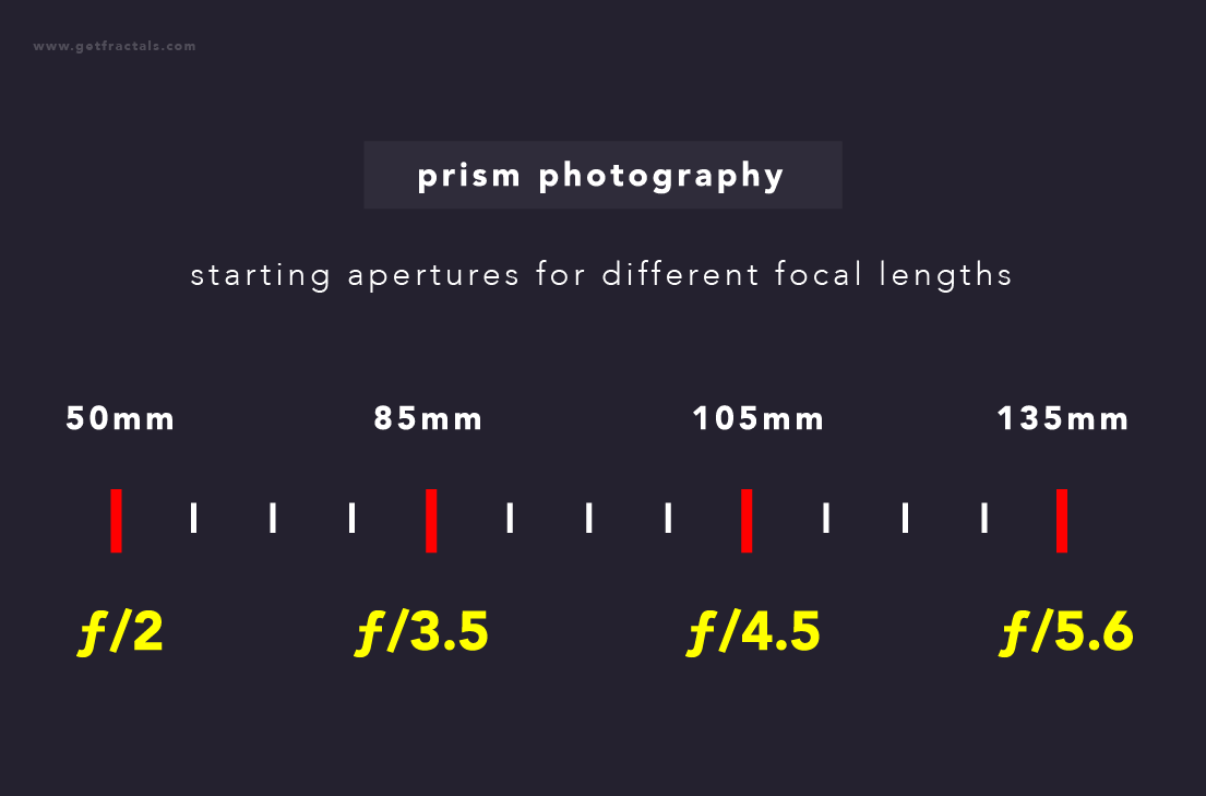 prism-photography-apertures-at-focal-lengths
